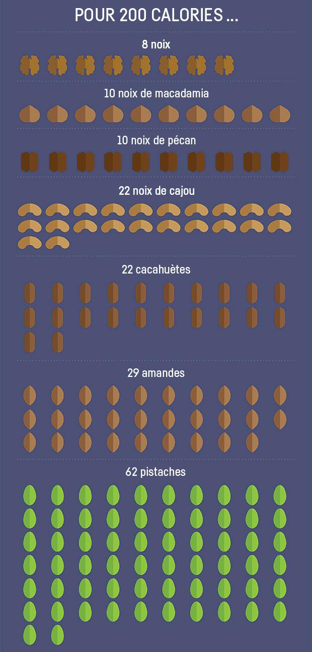 Fruits a coques 200 calories